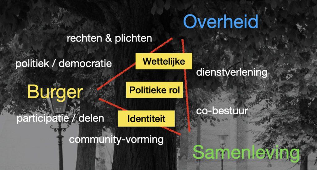 Relatie burger tot overheid