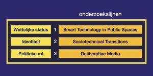 Onderzoekslijnen van het lectoraat Civic Technology