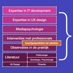 Disciplines en domeinen van onderzoek