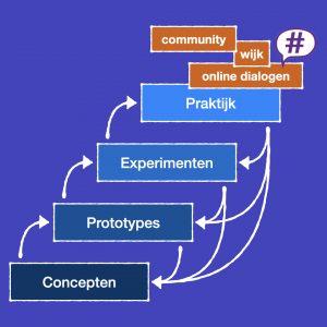 Van concepten naar praktijk